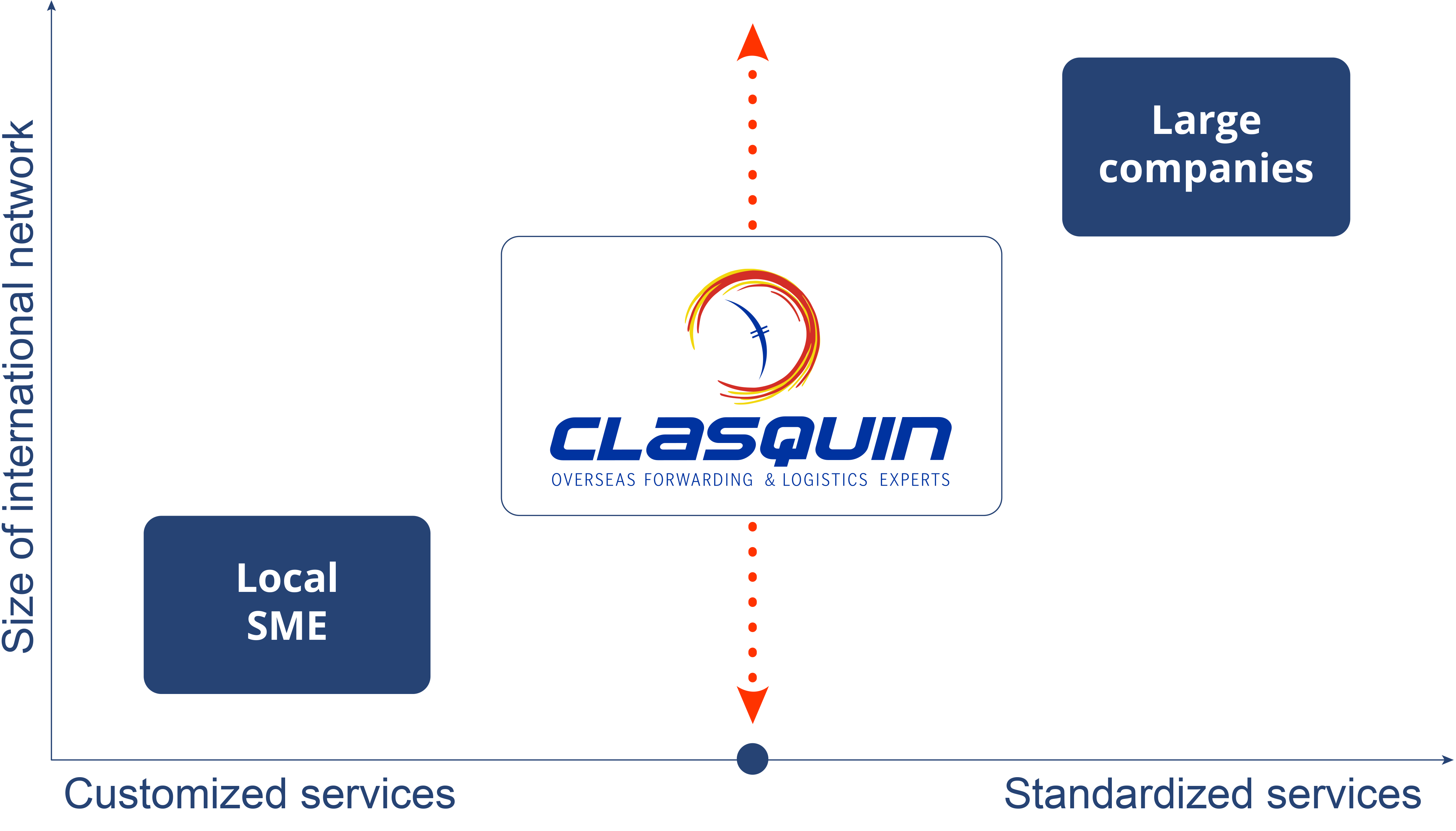 CLASQUIN Positionning