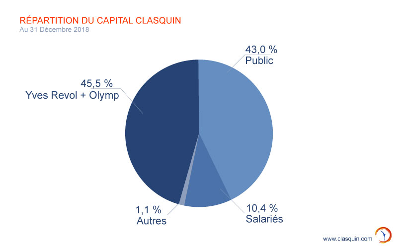 Repartition du Capital au 31 decembre 2018